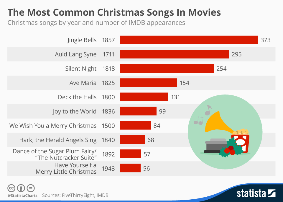 Most popular songs